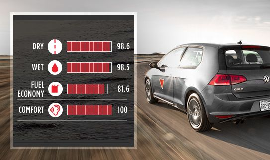 Tires Ratings