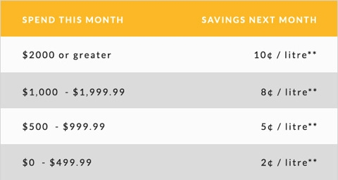 Spend this month Savings Next Month: $0 - $499.99 2¢ off a litre**, $500 - $999.99 5¢ off a litre**, $1000 - $1999.99 8¢ off a litre**, $2000 or greater 10¢ off a litre**. **Reduced to 2¢ a litre after Canadian Tire Gas purchases exceed $700.00